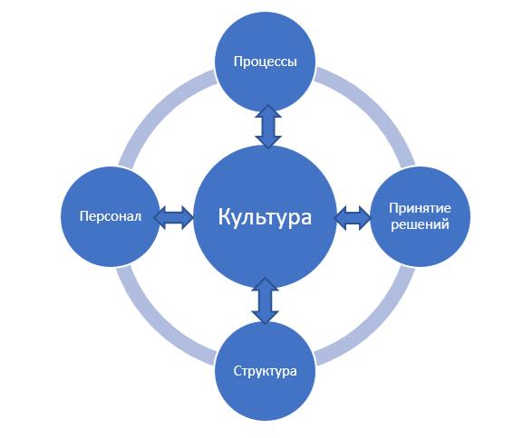 Внутренняя среда организации