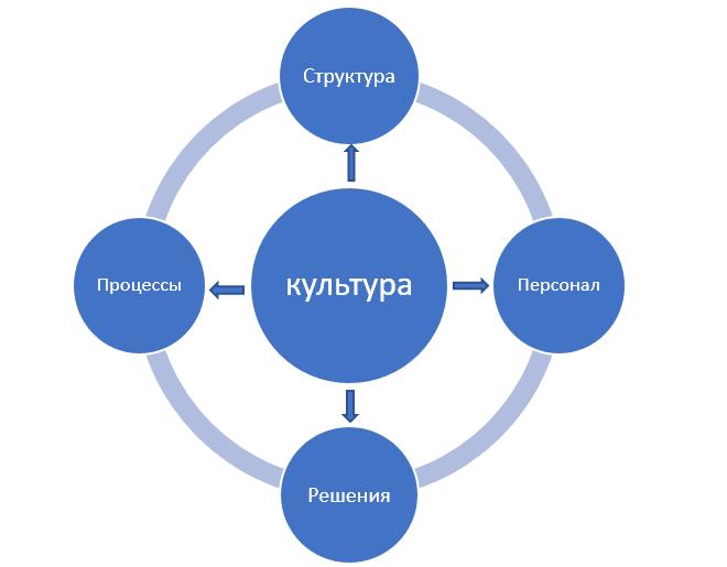 Упрощенная модель внутренней среды организации