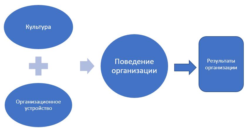 Как организации получают результаты